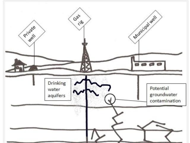 ground water contamination chart2