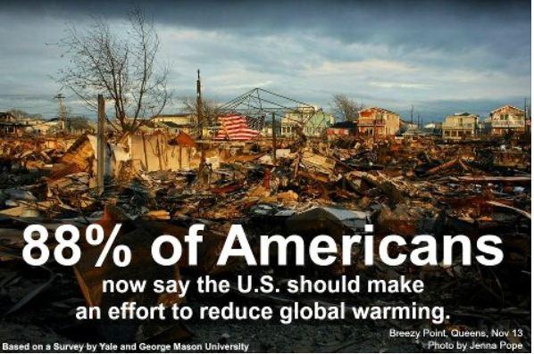 88% Global Warming